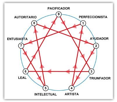Imagen extraída de neurolider.es